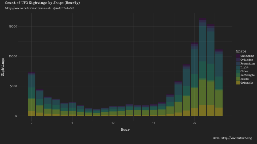Hourly UFO sightings by shape.