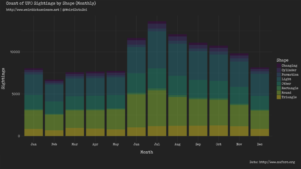Per-month UFO sightings by shape.