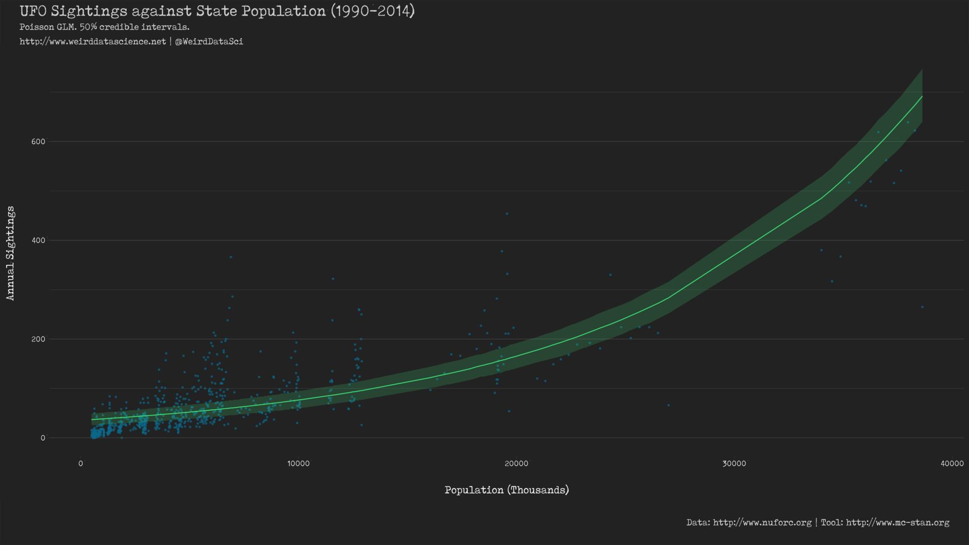 Global poisson GLM of UFO sightings against population.