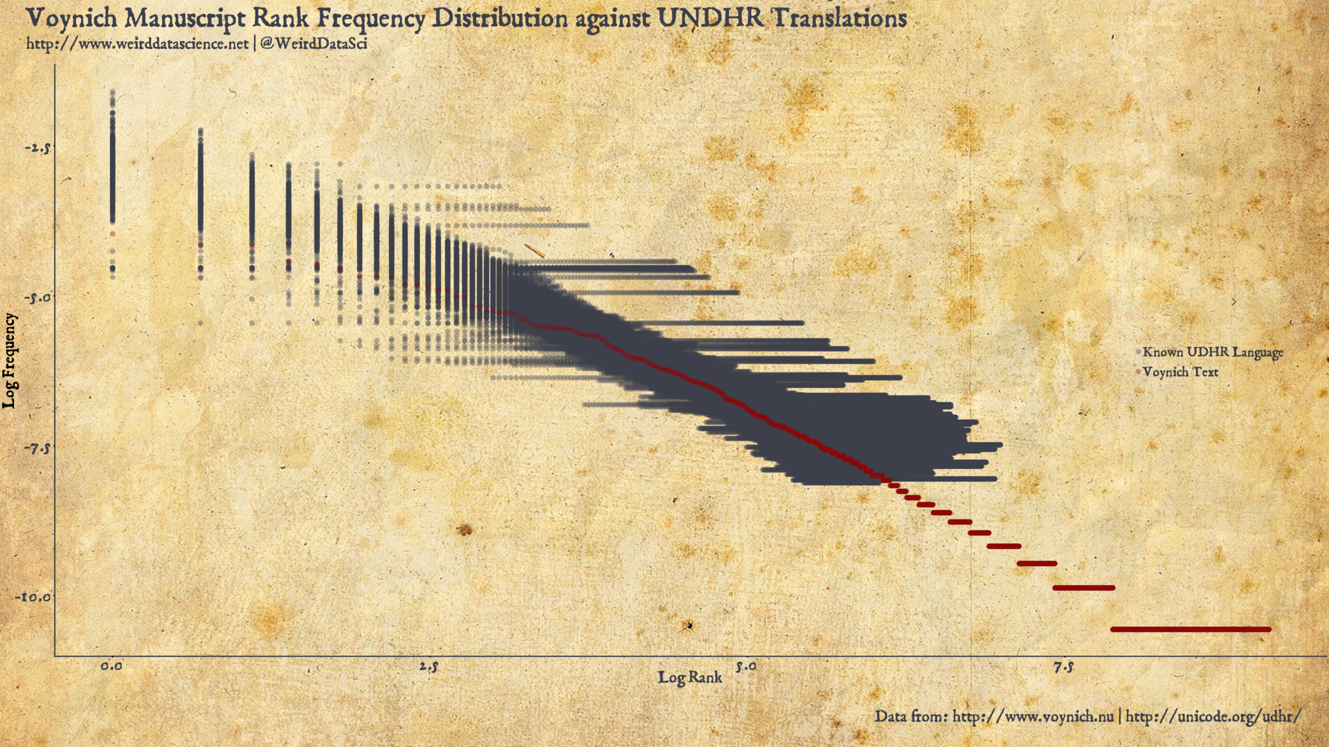 Voynich Manuscript Rank Frequency Distribution against UNDHR Translations