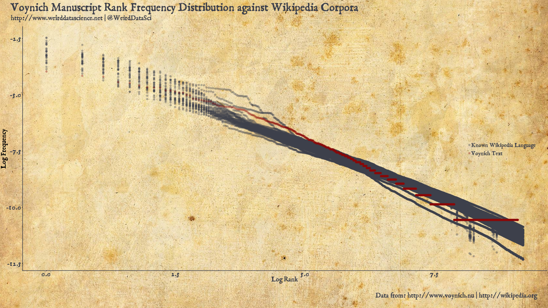 Voynich Manuscript Rank Frequency Distribution against Wikipedia Corpora
