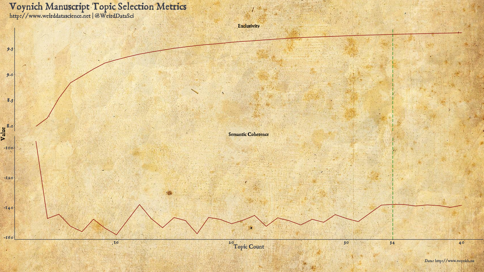 Voynich Topic Model Selection Metrics