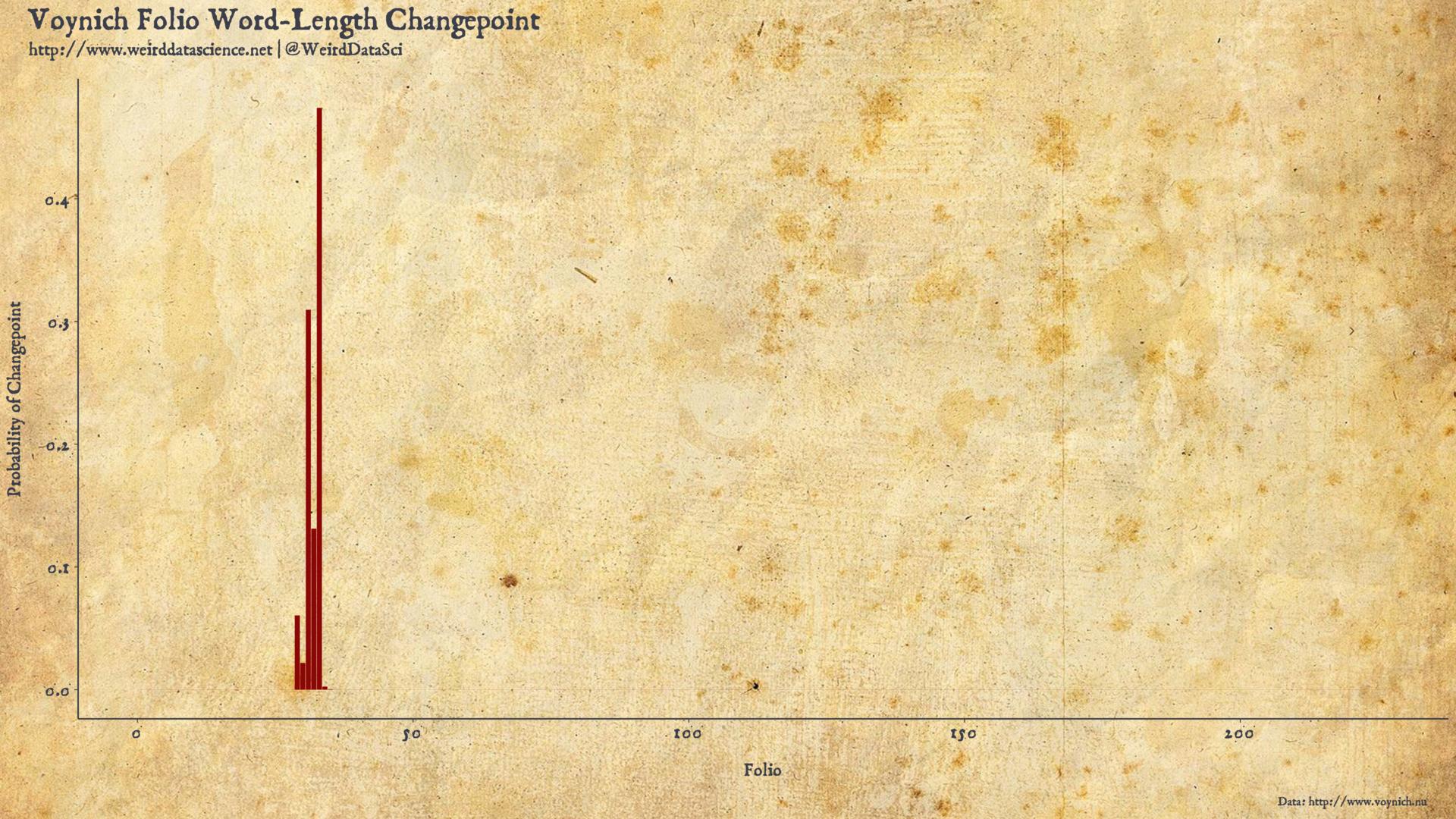 Voynich Manuscript Changepoint